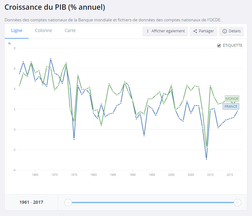 www.banquemondiale.org - Croissance du PIB (% annuel) https://donnees.banquemondiale.org/indicateur/NY.GDP.MKTP.KD.ZG?end=2017&locations=FR-1W&start=1983&view=chart